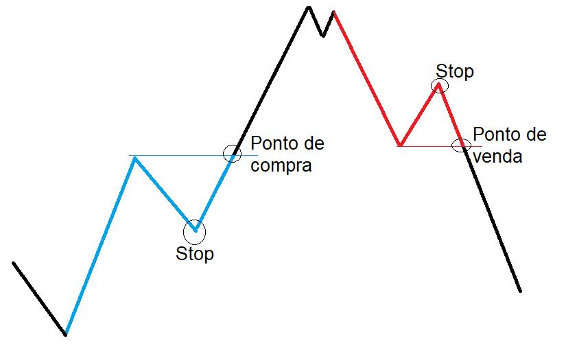 Exemplos de pivots de alta e baixa, com pontos de entrada e Stop