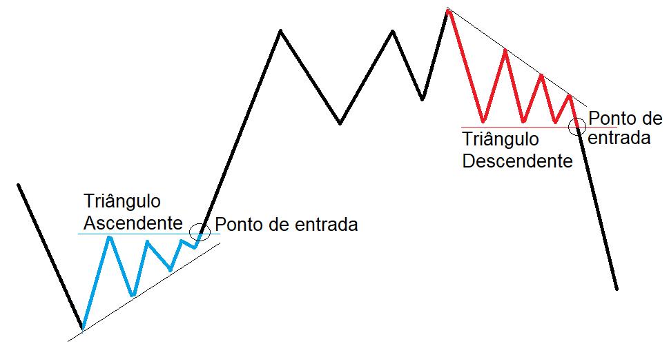 Exemplo de triângulo Ascendente e Descendente com suas respectivas entradas