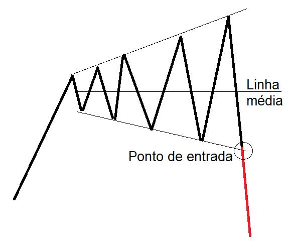 Exemplo de alargamento com rompimento para venda.