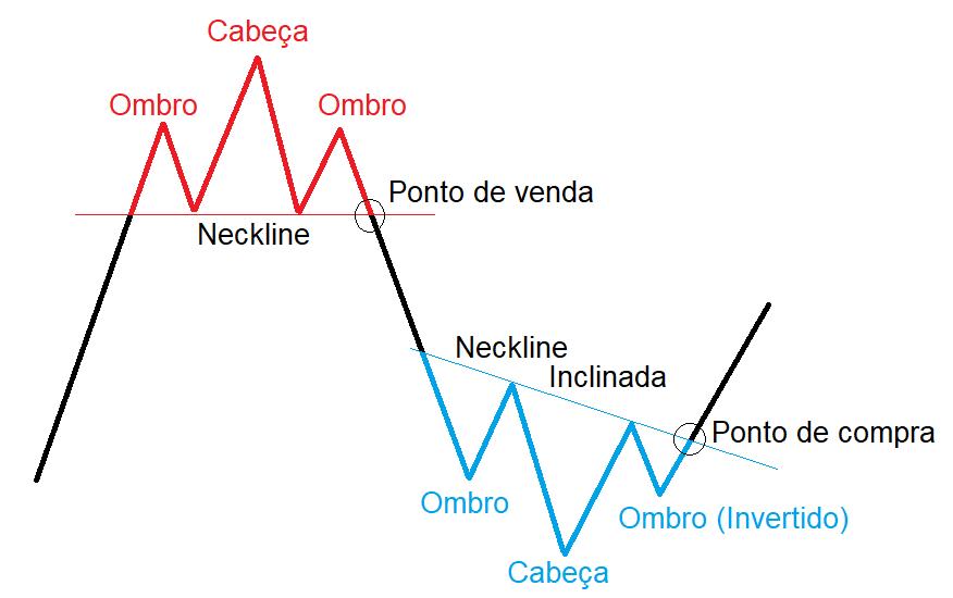 Exemplos de Ombro Cabeça Ombro, OCO Invertido, Neckline e Pontos de Compra e Venda