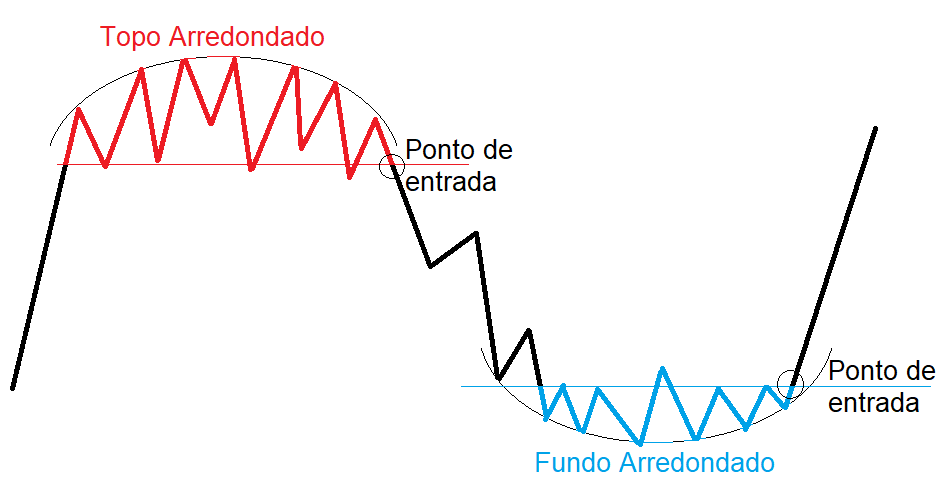 Exemplo de topo e fundo arredondado com seus respectivos pontos de entrada