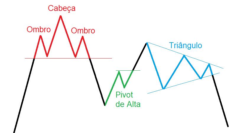 3 padrões de Price Action: OCO, Pivot de Alta e Triângulo Simétrico