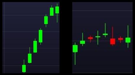 Price Action - candles de tendência (à esquerda) e de lateralização (à direita)